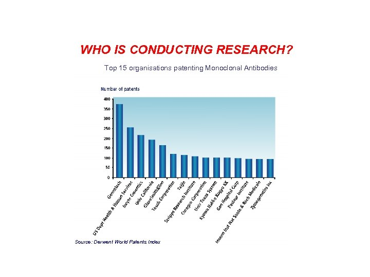 WHO IS CONDUCTING RESEARCH? Top 15 organisations patenting Monoclonal Antibodies Source: Derwent World Patents
