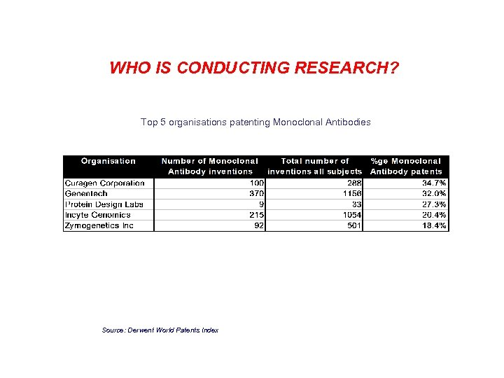 WHO IS CONDUCTING RESEARCH? Top 5 organisations patenting Monoclonal Antibodies Source: Derwent World Patents