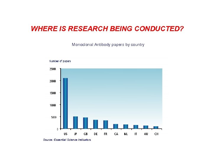 WHERE IS RESEARCH BEING CONDUCTED? Monoclonal Antibody papers by country Source: Essential Science Indicators