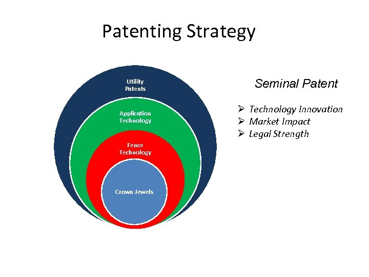 Patenting Strategy Utility Patents Application Technology Fence Technology Crown Jewels Seminal Patent Ø Technology