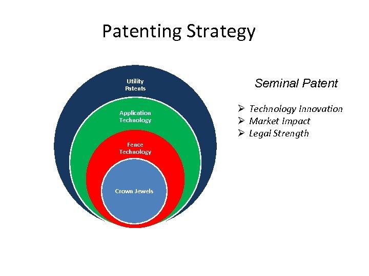 Patenting Strategy Utility Patents Application Technology Fence Technology Crown Jewels Seminal Patent Ø Technology