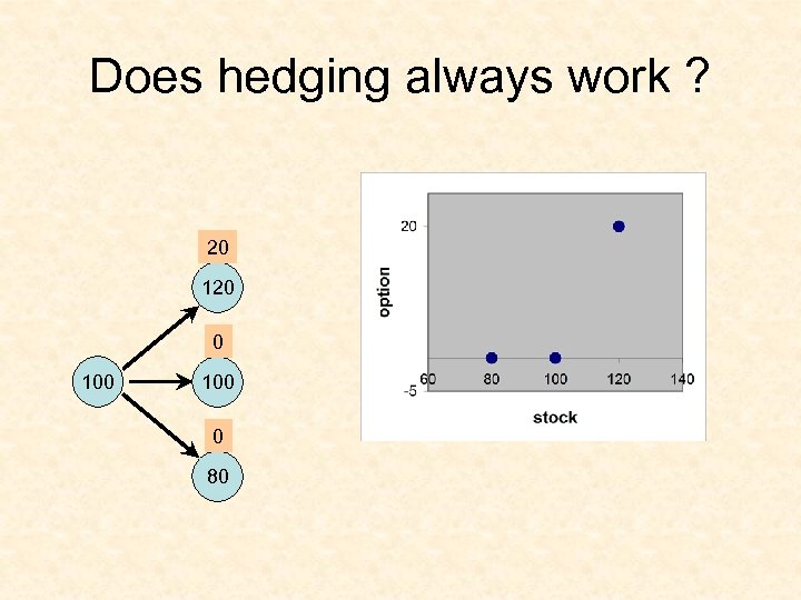 Does hedging always work ? 20 120 0 100 0 80