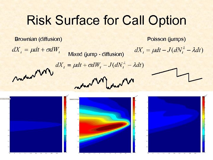 Risk Surface for Call Option Brownian (diffusion) Poisson (jumps) Mixed (jump - diffusion)