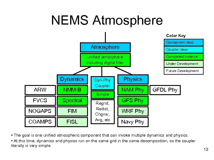 NEMS Atmosphere Color Key Component class Atmosphere Coupler class unified atmosphere including digital filter