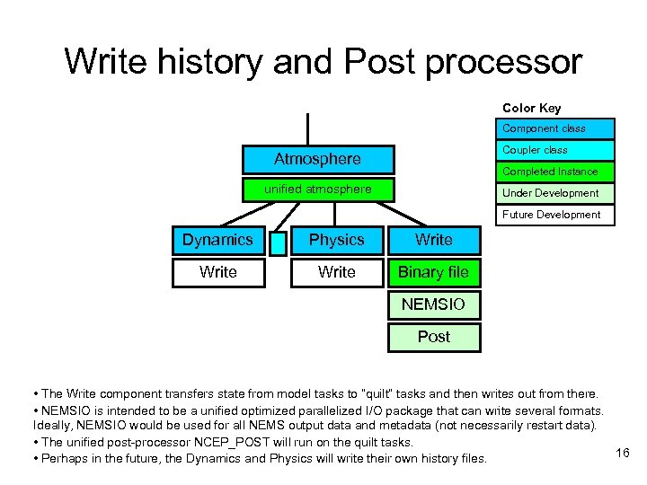 Write history and Post processor Color Key Component class Coupler class Atmosphere Completed Instance