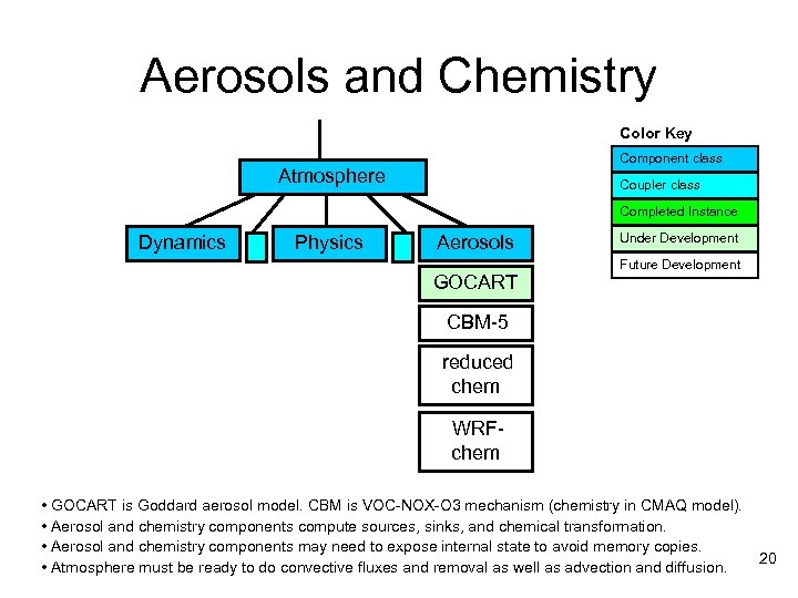 Aerosols and Chemistry Color Key Component class Atmosphere Coupler class Completed Instance Dynamics Physics