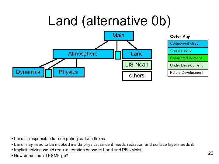 Land (alternative 0 b) Main Color Key Component class Atmosphere Land LIS-Noah Dynamics Physics