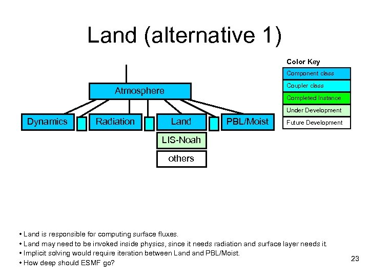 Land (alternative 1) Color Key Component class Coupler class Atmosphere Completed Instance Under Development