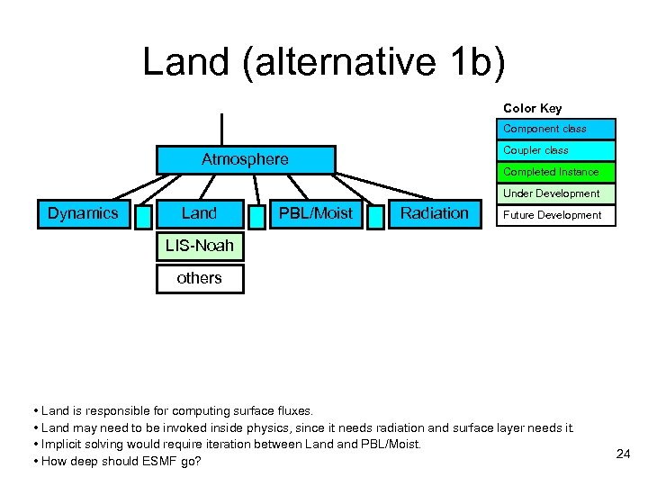 Land (alternative 1 b) Color Key Component class Coupler class Atmosphere Completed Instance Under