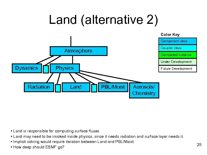 Land (alternative 2) Color Key Component class Coupler class Atmosphere Completed Instance Under Development