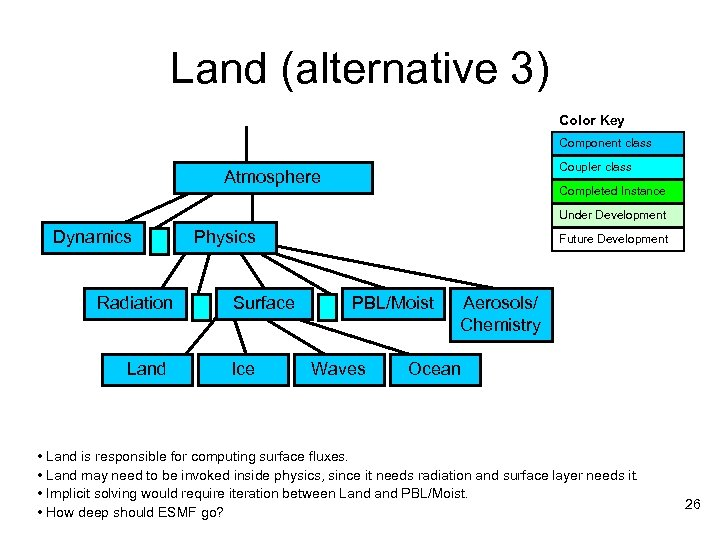 Land (alternative 3) Color Key Component class Coupler class Atmosphere Completed Instance Under Development