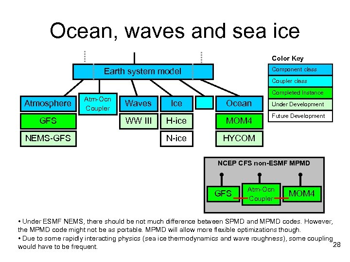 Ocean, waves and sea ice Color Key Component class Earth system model Coupler class