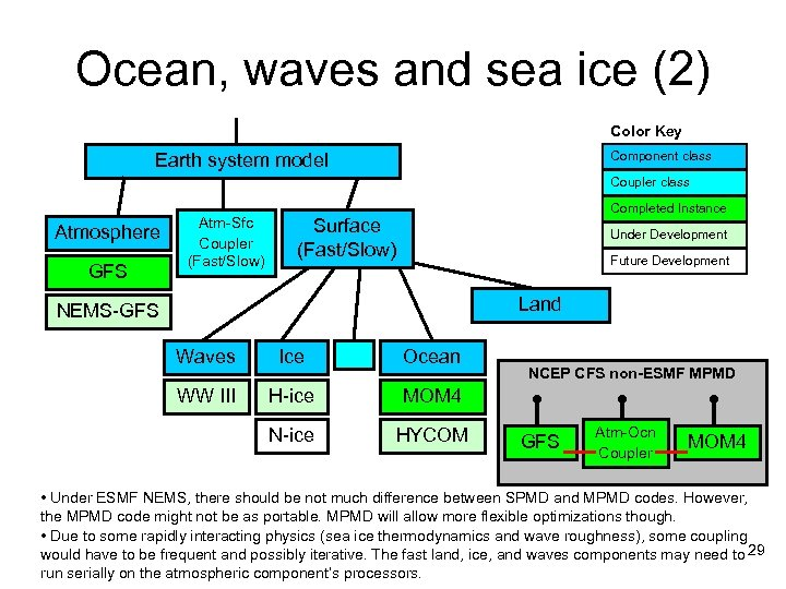 Ocean, waves and sea ice (2) Color Key Component class Earth system model Coupler