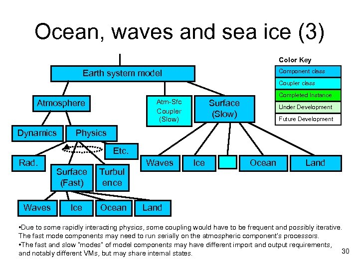 Ocean, waves and sea ice (3) Color Key Component class Earth system model Coupler