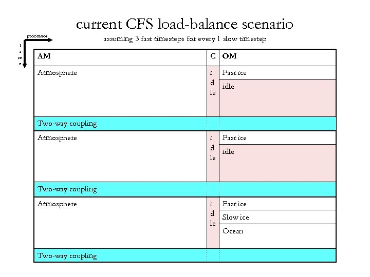 processor t i m e current CFS load-balance scenario assuming 3 fast timesteps for