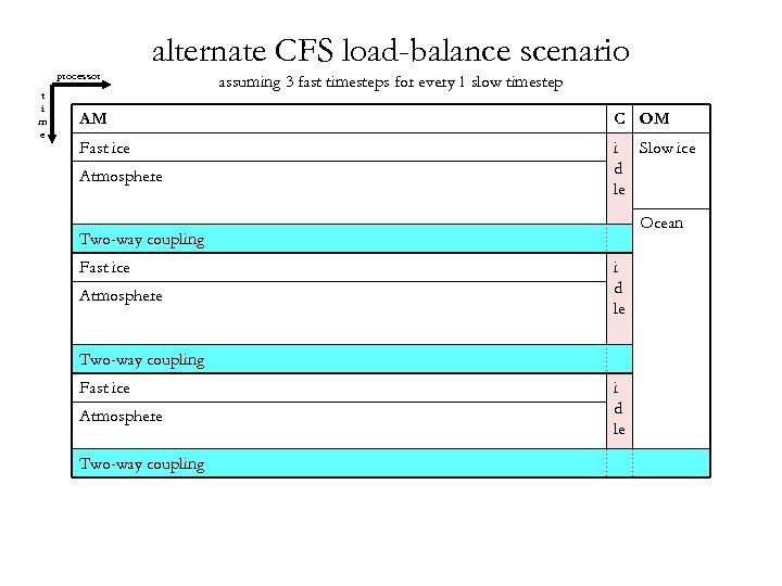 processor t i m e alternate CFS load-balance scenario assuming 3 fast timesteps for