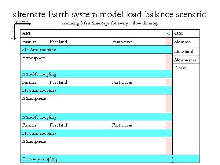 alternate Earth system model load-balance scenario processor t i m e assuming 3 fast