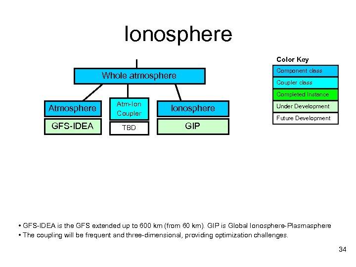 Ionosphere Color Key Component class Whole atmosphere Coupler class Completed Instance Atmosphere GFS-IDEA Atm-Ion