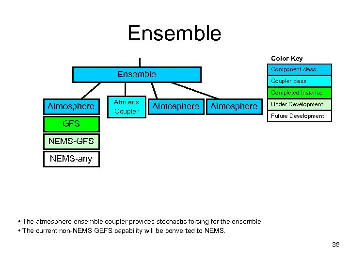 Ensemble Color Key Component class Ensemble Coupler class Completed Instance Atmosphere Atm ens Coupler