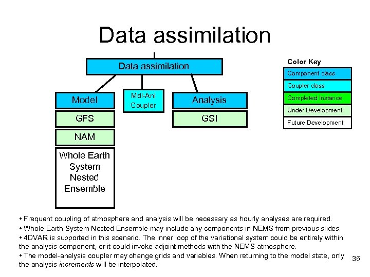Data assimilation Color Key Data assimilation Component class Coupler class Model GFS Mdl-Anl Coupler