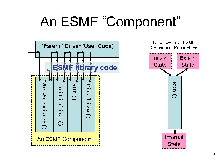 "An ESMF ""Component"" ""Parent"" Driver (User Code) ESMF library code Import State Export State"