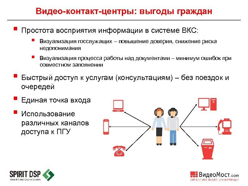 Видео-контакт-центры: выгоды граждан § Простота восприятия информации в системе ВКС: § Визуализация госслужащих –