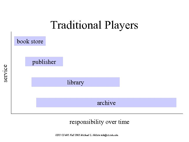Traditional Players service book store publisher library archive responsibility over time ODU CS 695