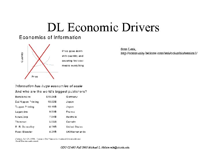 DL Economic Drivers from Lesk, http: //community. bellcore. com/lesk/columbia/session 1/ ODU CS 695 Fall