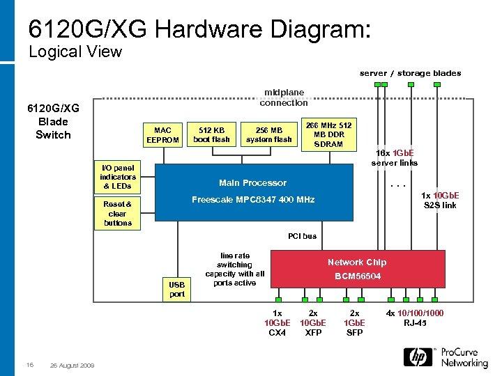 6120 G/XG Hardware Diagram: Logical View server / storage blades midplane connection 6120 G/XG