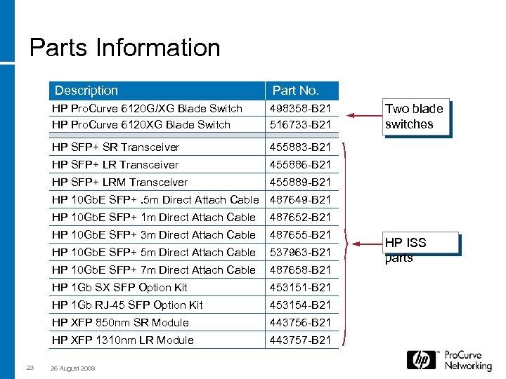Parts Information Description Part No. HP Pro. Curve 6120 G/XG Blade Switch HP Pro.