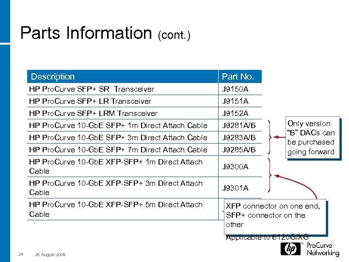 Parts Information (cont. ) Description Part No. HP Pro. Curve SFP+ SR Transceiver J
