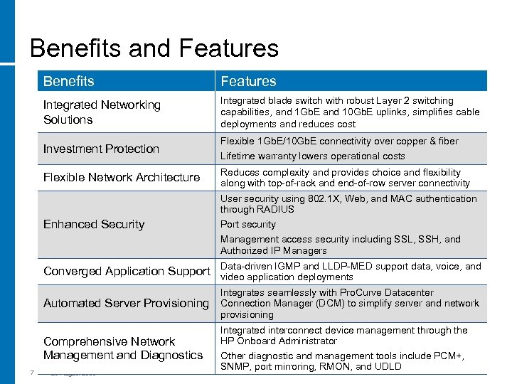 Benefits and Features Benefits Features Integrated Networking Solutions Integrated blade switch with robust Layer