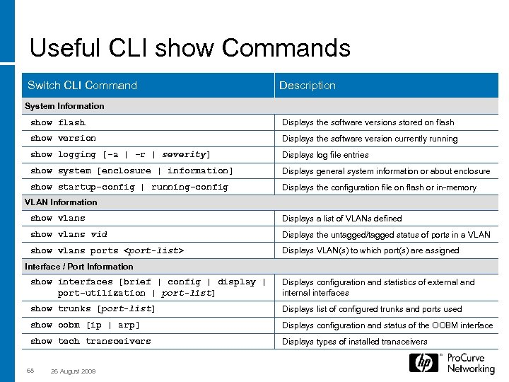 Useful CLI show Commands Switch CLI Command Description System Information show flash Displays the