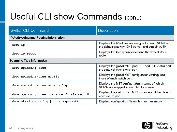 Useful CLI show Commands (cont. ) Switch CLI Command Description IP Addressing and Routing
