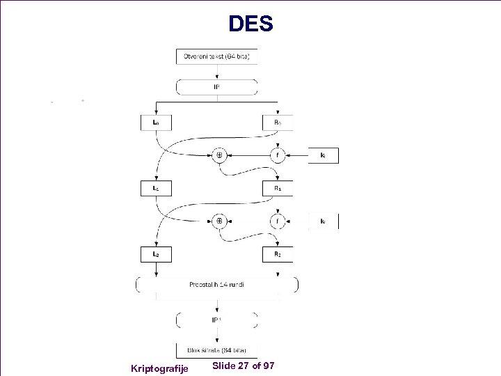 DES Kriptografije Slide 27 of 97
