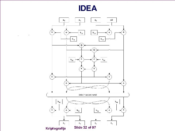 IDEA Kriptografije Slide 32 of 97