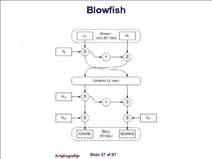 Blowfish Kriptografije Slide 37 of 97