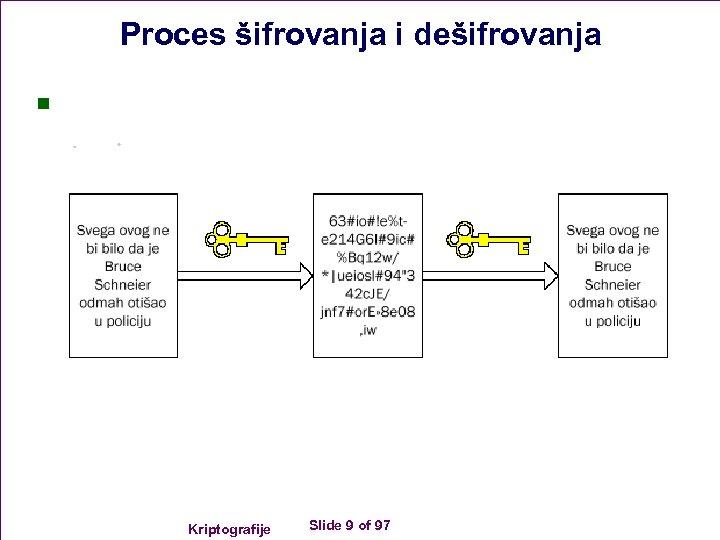 Proces šifrovanja i dešifrovanja n Kriptografije Slide 9 of 97
