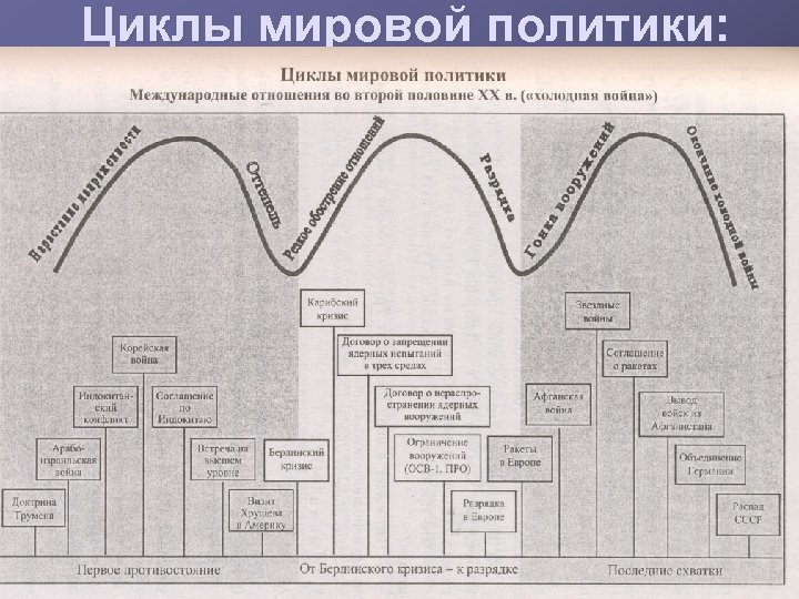 Циклы мировой политики: