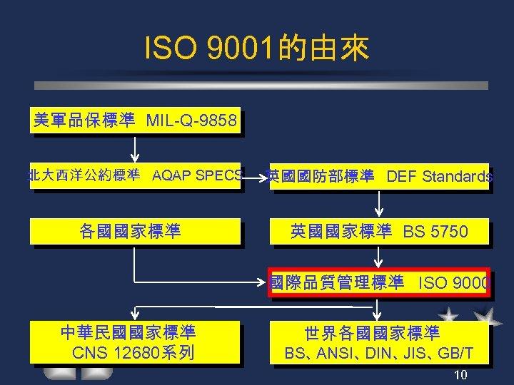 ISO 9001的由來 美軍品保標準 MIL-Q-9858 北大西洋公約標準 AQAP SPECS 各國國家標準 英國國防部標準 DEF Standards 英國國家標準 BS 5750