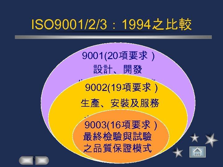 ISO 9001/2/3: 1994之比較 9001(20項要求 ) 設計、開發 生產、安裝及服務) 9002(19項要求 之品質保證模式 生產、安裝及服務 之品質保證模式 ) 9003(16項要求 最終檢驗與試驗