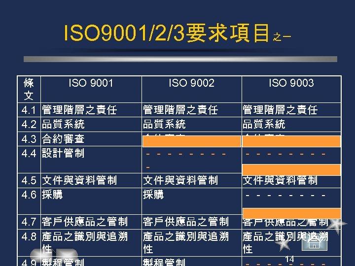 ISO 9001/2/3要求項目之一 條 文 4. 1 4. 2 4. 3 4. 4 ISO 9001