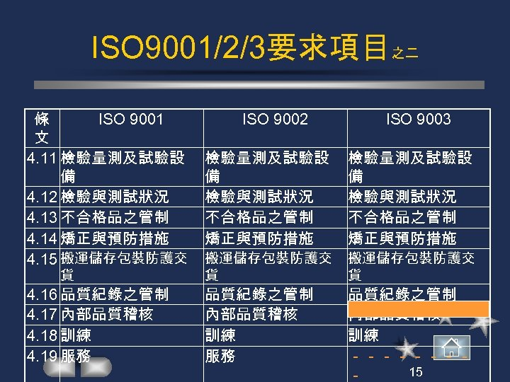 ISO 9001/2/3要求項目之二 ISO 9001 條 文 4. 11 檢驗量測及試驗設 備 4. 12 檢驗與測試狀況 4.
