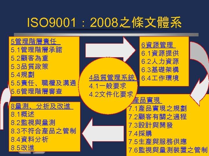 ISO 9001: 2008之條文體系 5管理階層責任 5. 1管理階層承諾 5. 2顧客為重 5. 3品質政策 5. 4規劃 5. 5責任、職權及溝通