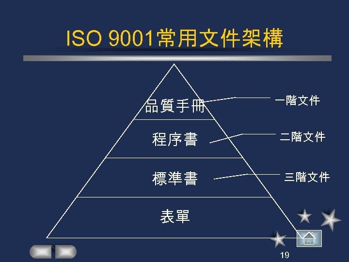 ISO 9001常用文件架構 品質手冊 程序書 標準書 一階文件 二階文件 三階文件 表單 19