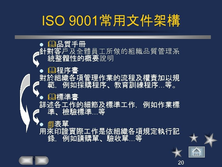 ISO 9001常用文件架構 品質手冊 針對客戶及全體員 所做的組織品質管理系 統整體性的概要說明 l 程序書 對於組織各項管理作業的流程及權責加以規 範,例如採購程序、教育訓練程序. . . 等。 l