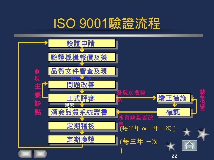 ISO 9001驗證流程 驗證申請 發 現 主 要 缺 點 驗證機構報價及簽 約 品質文件審查及現 場預評 問題改善