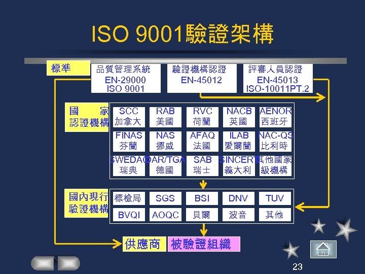 ISO 9001驗證架構 標準 品質管理系統 EN-29000 ISO 9001 驗證機構認證 EN-45012 評審人員認證 EN-45013 ISO-10011 PT. 2