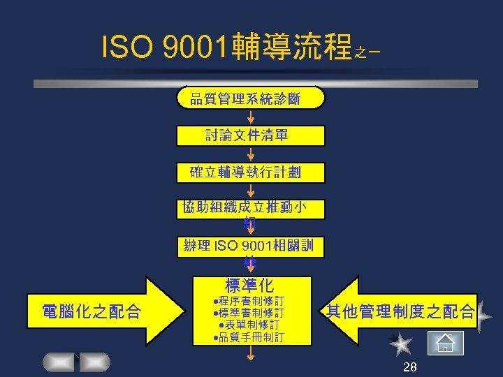 ISO 9001輔導流程之一 品質管理系統診斷 討論文件清單 確立輔導執行計劃 協助組織成立推動小 組 辦理 ISO 9001相關訓 練 標準化 電腦化之配合 程序書制修訂