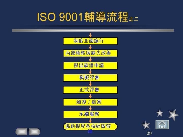 ISO 9001輔導流程之二 制度全面施行 內部稽核與缺失改善 提出驗證申請 模擬評審 正式評審 頒證/結案 永續服務 協助提昇各項經營管 理 29